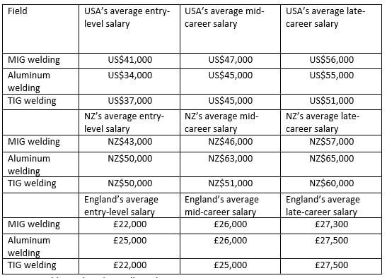 welder's salary table