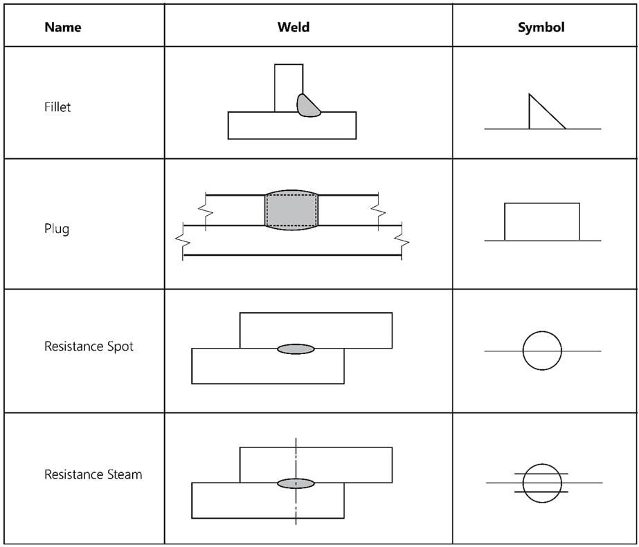 Other Base Symbols