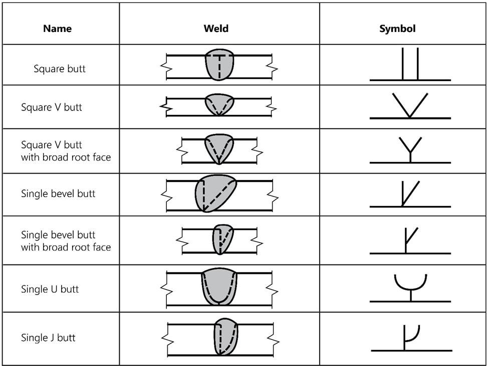 Single-sided butt welds