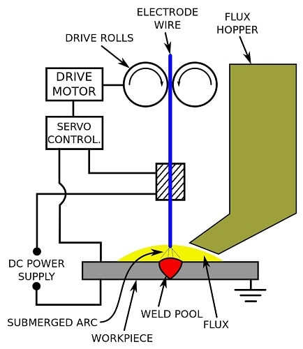 Submerged_arc_welding_schematic